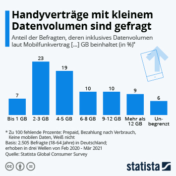 Infografik: Handyverträge mit kleinem Datenvolumen sind gefragt | Statista