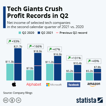 Link to Big Tech Profits Soar On Pandemic Boost Infographic