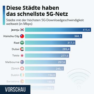 Infografik: Diese Städte haben das schnellste 5G-Netz | Statista