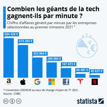 Infographie - Combien les géants de la tech gagnent-ils par minute ?