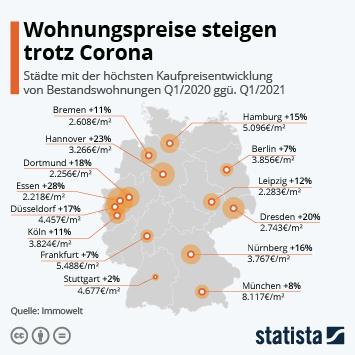 Infografik: Wohnungspreise steigen trotz Corona | Statista