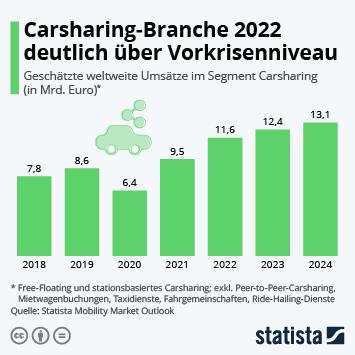 Infografik: Carsharing-Branche 2022 wieder über Vorkrisenniveau | Statista