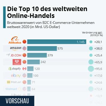 Infografik: Die Top 10 des weltweiten Online-Handels | Statista