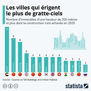 Lien vers Les grandes entreprises françaises de la construction Infographie - Les villes qui érigent le plus de gratte-ciels Infographie