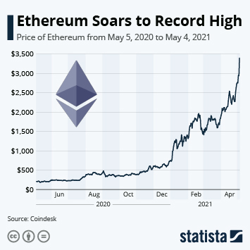 Infographic: Ethereum Soars to Record High | Statista