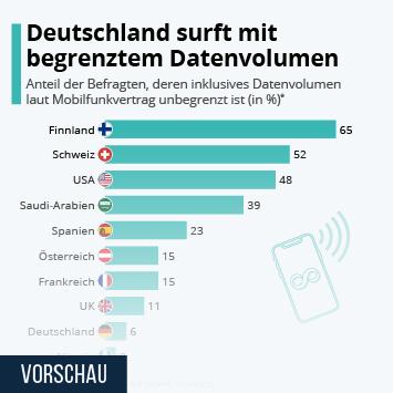Infografik: Deutschland surft mit begrenztem Datenvolumen   Statista
