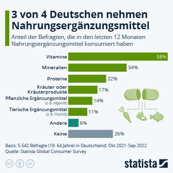 Link zu Nur 30% nehmen keine Nahrungsergänzungsmittel Infografik