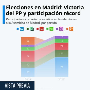 Infografía: El PP de Ayuso arrasa en las elecciones de Madrid | Statista