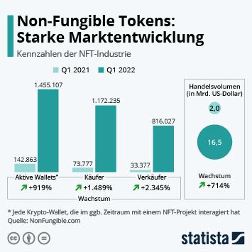 Infografik: Non-Fungible Tokens: Eine aufstrebende Industrie | Statista