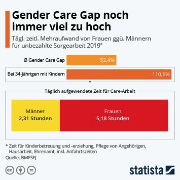 Infografik: Gender Care Gap noch immer viel zu hoch | Statista