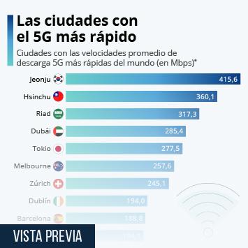 Infografía: Barcelona, entre las diez ciudades con el 5G más rápido del mundo   Statista