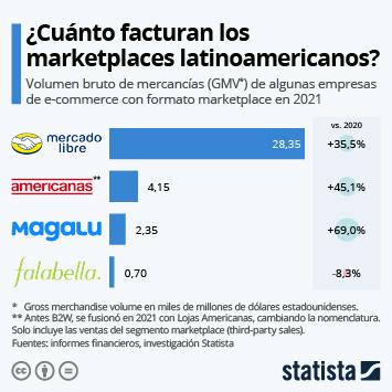 Infografía: 2020, el mejor año para los marketplaces latinoamericanos | Statista
