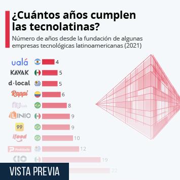 Infografía: ¿Cuántos años cumplen las empresas tecnológicas latinoamericanas? | Statista