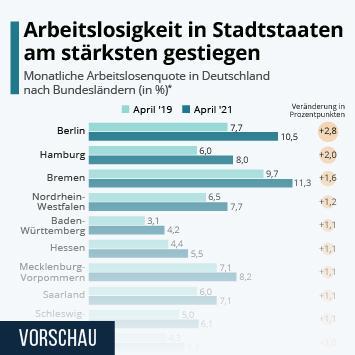 Infografik: Arbeitslosigkeit in Stadtstaaten am stärksten gestiegen   Statista