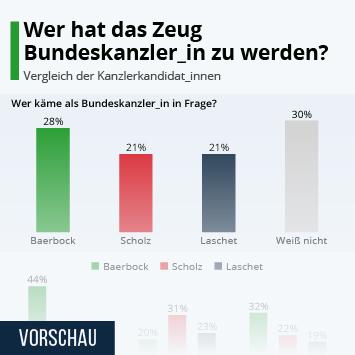 Infografik: Wer hat das Zeug Bundeskanzler_in zu werden? | Statista