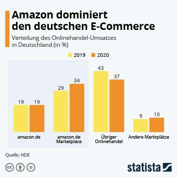 Infografik: Amazon dominiert den deutschen E-Commerce   Statista