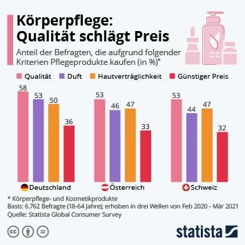 Infografik: Körperpflege: Qualität schlägt Preis | Statista