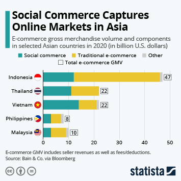 Link to Social commerce Infographic - Social Commerce Captures Online Markets in Asia Infographic