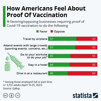 Infographic: How Americans Feel About Proof Of Vaccination | Statista