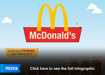 Link to McDonald's Infographic