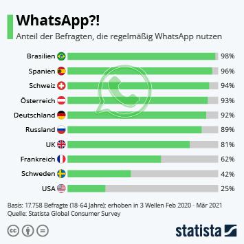 Infografik: WhatsApp?! | Statista