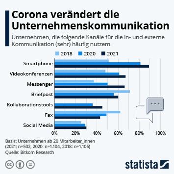 Link zu Corona verändert die Unternehmenskommunikation Infografik
