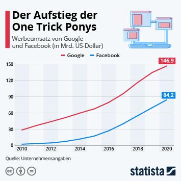 Infografik: Der Aufstieg der One Trick Ponys | Statista