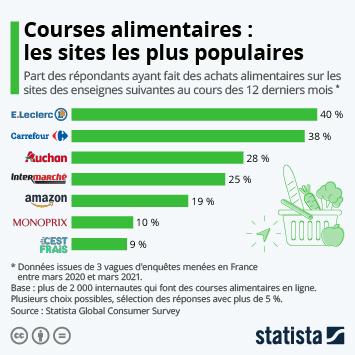 Infographie: E-commerce alimentaire : les enseignes les plus populaires en France | Statista