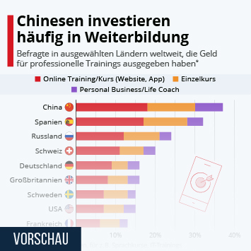 Infografik: Chinesen investieren häufig in Weiterbildung | Statista