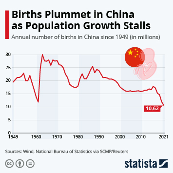 Infographic: Births Plummet In China As Population Growth Stalls   Statista