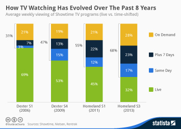 Infographic: How TV Watching Has Evolved Over The Past 8 Years | Statista