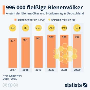 Infografik: Emsige Bienen | Statista