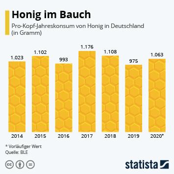 Infografik: Honig im Bauch | Statista