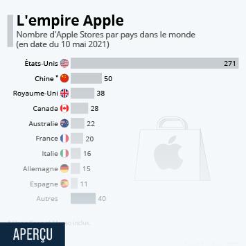 Infographie: Les pays qui comptent le plus d'Apple Stores | Statista