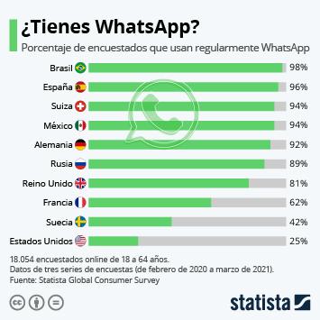 Infografía: ¿Tienes WhatsApp? | Statista