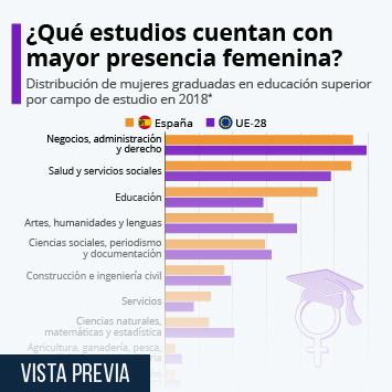 Infografía: ¿Qué estudios cuentan con mayor presencia femenina? | Statista
