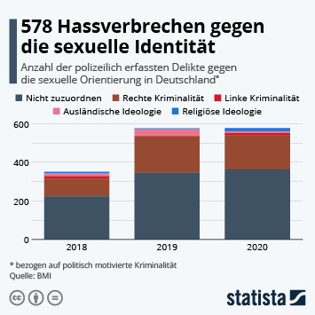 Link zu 578 Hassverbrechen gegen die sexuelle Identität Infografik