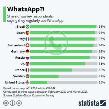 Infographic: WhatsApp ?! | Statista