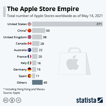 Infographic: The Apple Store Empire   Statista