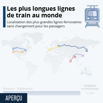 Lien vers Les plus longues lignes de train directes Infographie