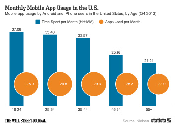 Infographic: Monthly Mobile App Usage in the U.S.  | Statista