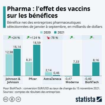 Lien vers Les profits de l'industrie pharma à l'heure du Covid-19 Infographie