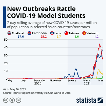 Infographic: New Outbreaks Rattle COVID-19 Model Students | Statista
