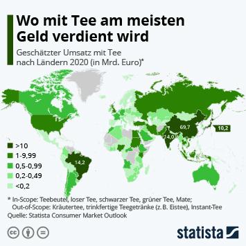 Infografik: Wo mit Tee am meisten Geld verdient wird | Statista