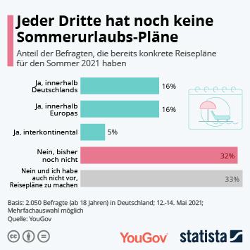 Infografik: Jeder Dritte hat noch keine Sommerurlaubs-Pläne | Statista