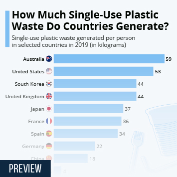 Link to How Much Single-Use Plastic Waste Do Countries Generate? Infographic
