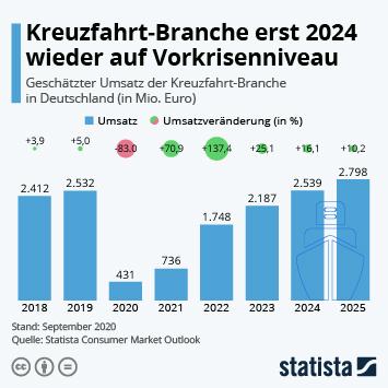 Infografik: Kreuzfahrt-Branche erst 2024 wieder auf Vorkrisenniveau | Statista