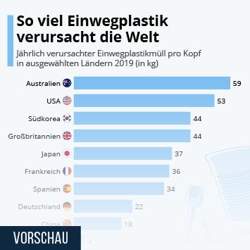 Link zu So viel Einwegplastik verursacht die Welt Infografik