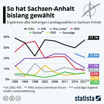 Link zu So hat Sachsen-Anhalt bislang gewählt Infografik