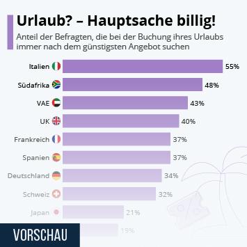 Infografik: Urlaub? - Hauptsache billig! | Statista